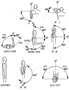 肩関節ROM